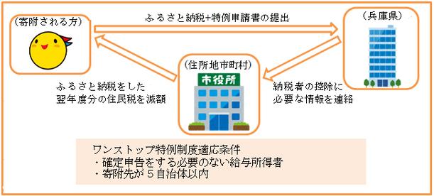 ワンストップ特例制度申請イメージ